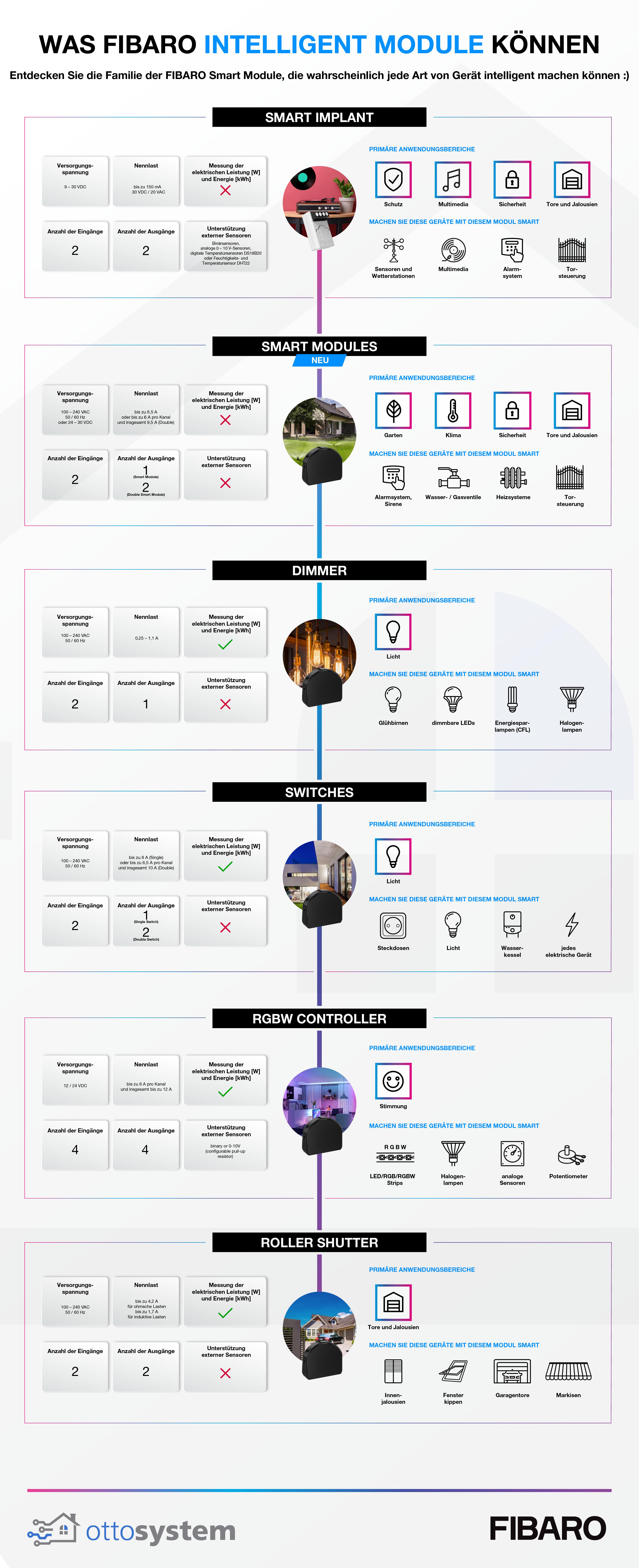 FIBARO-modules_Infografik_ottosystem