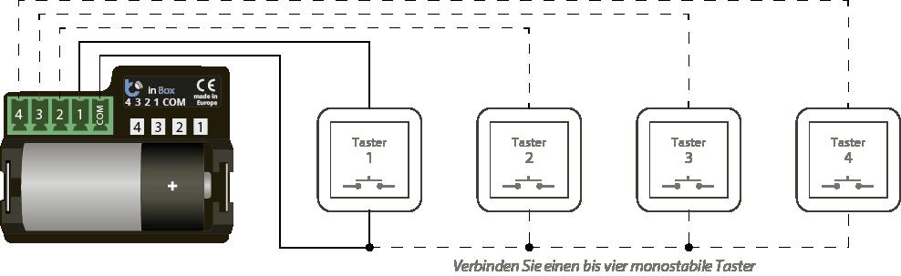 inBox_Diagramm