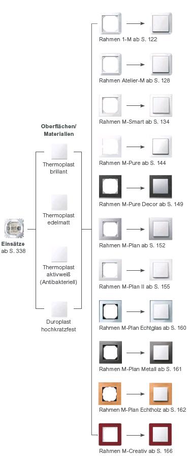 TechniSat_Unterputz_Merten