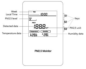 MCO-PM25